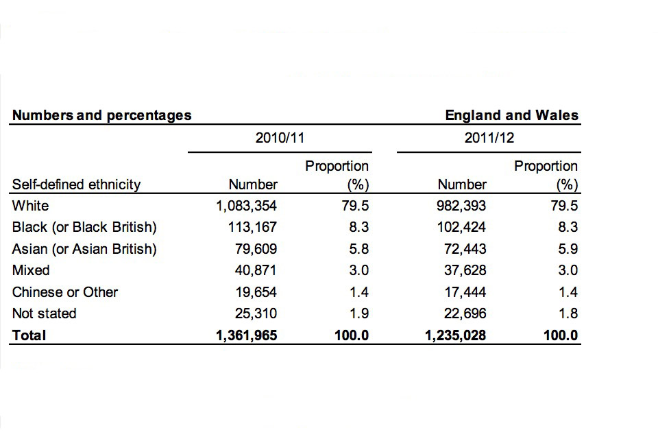 Figures for this table are available in arrests table A.04.