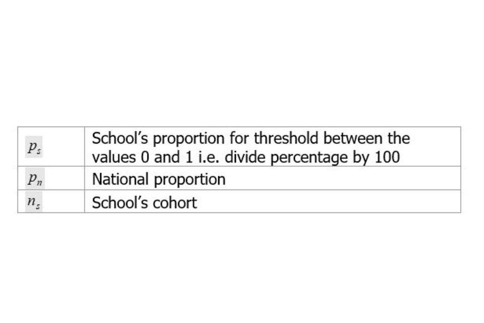 Significance calculation for threshold measures