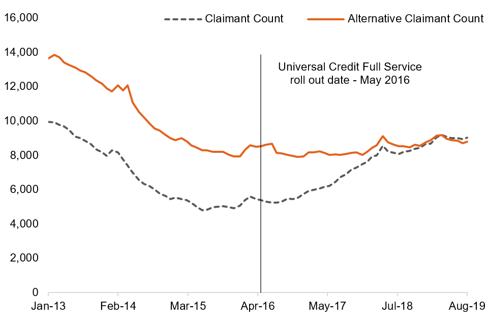 Newcastle-upon-Tyne local authority: Claimant Count and Alternative Claimant Count, January 2013 to August 2019, not seasonally adjusted