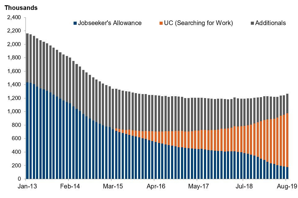 Number of people claiming unemployment related benefits by type of claimant, January 2013 to August 2019, seasonally adjusted