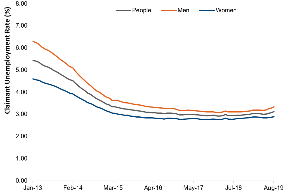 Monthly claimant unemployment rate by gender, January 2013 to August 2019, seasonally adjusted