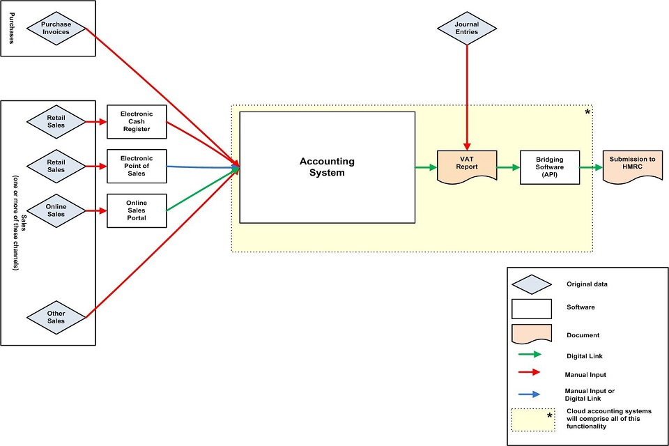 Example 2 System map