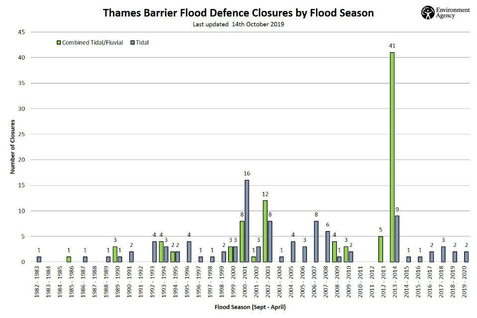 Thames Barrier closures since 1983.