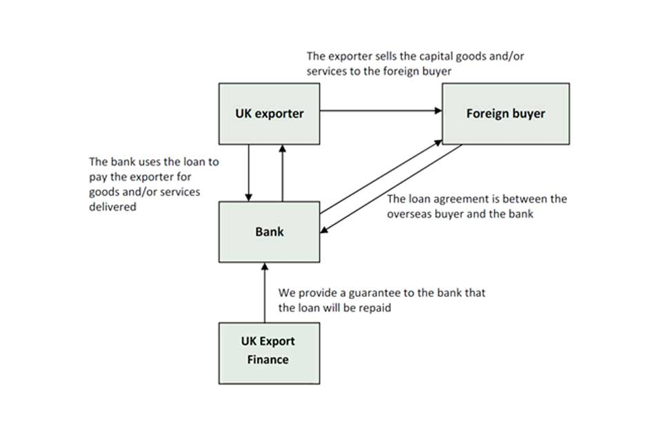 Buyer credit facility graphic