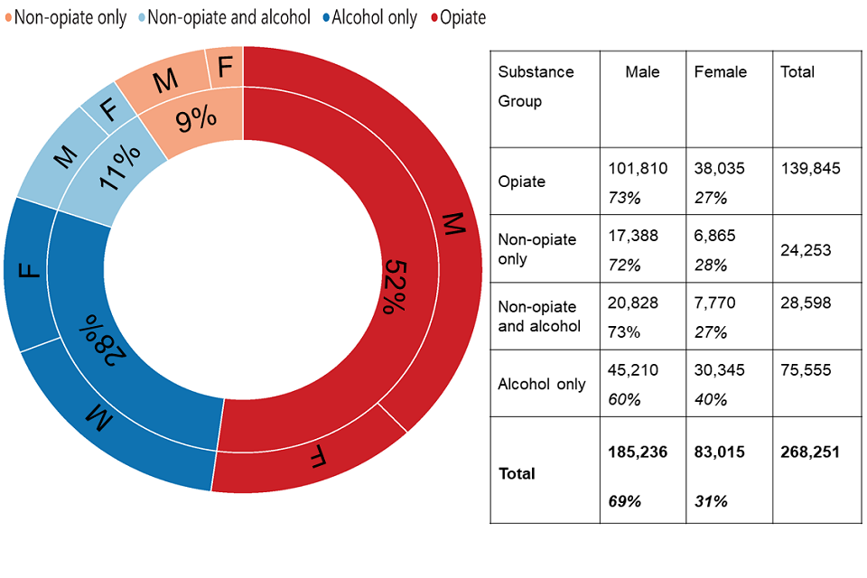 A circular chart showing the split of males and females in treatment along with a breakdown of the substance group.