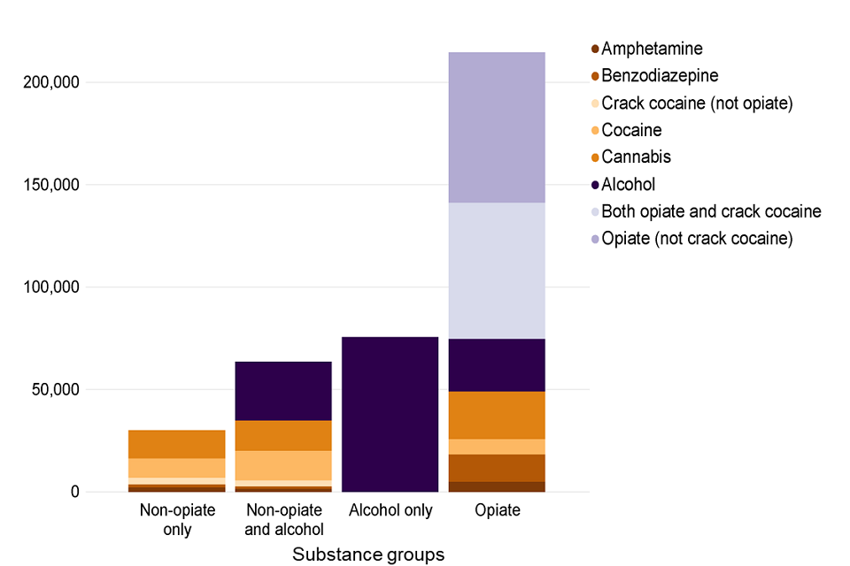A bar chart showing the number of people in treatment in each of the 4 substance groups split by substances mentioned at the start of treatment.