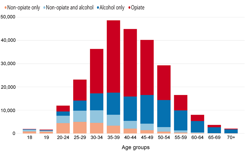 Bar chart showing the number of people in treatment in each age group split by substance group.