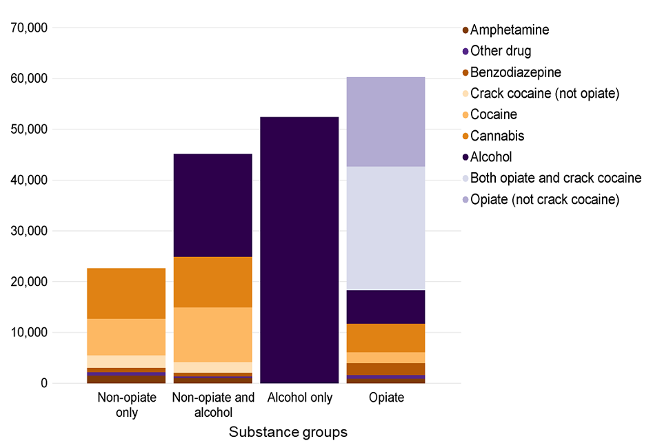 Bar chart showing the number of people starting treatment in each of the 4 substance groups split by substance mentioned.
