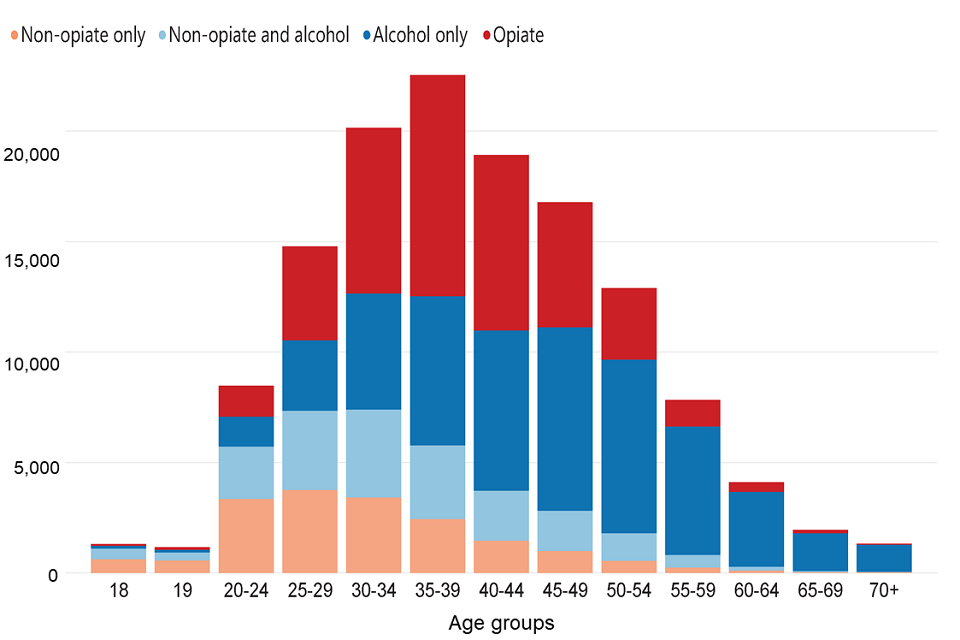 Bar chart showing the number of people starting treatment in each age group split by substance group.