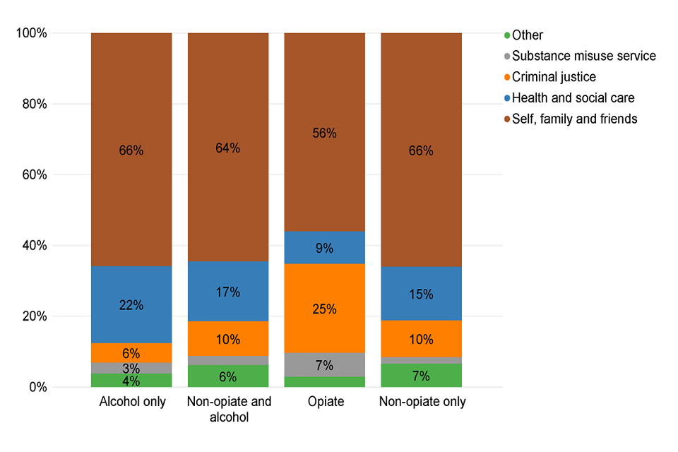 Bar chart of people starting treatment split by substance group and referral source.