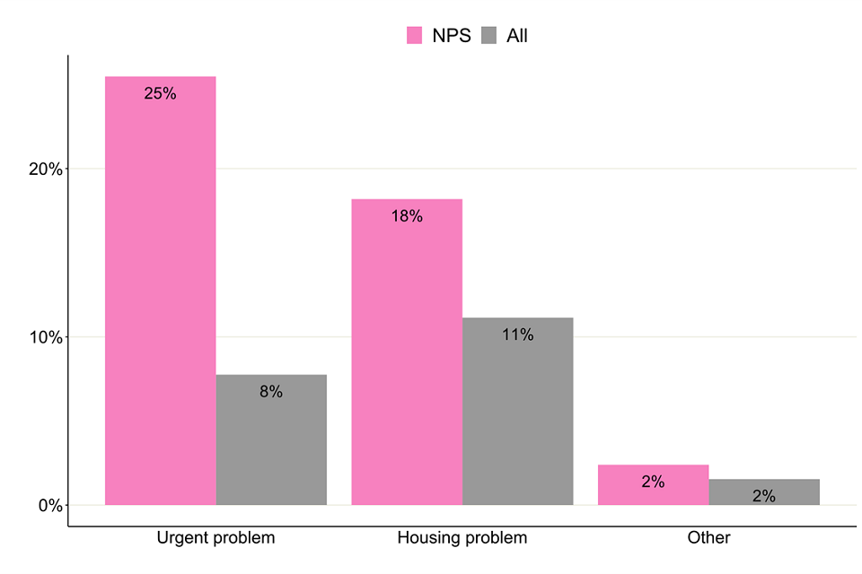 Bar chart showing the percentage of housing need for people in treatment with NPS problems.