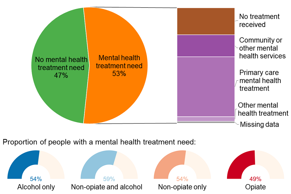 Pie chart showing the mental health need of people in treatment split by whether people were receiving treatment for this need and where.