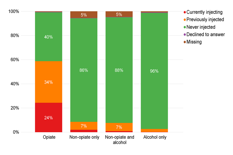 Bar chart of the current injecting status of people starting treatment split by substance group.
