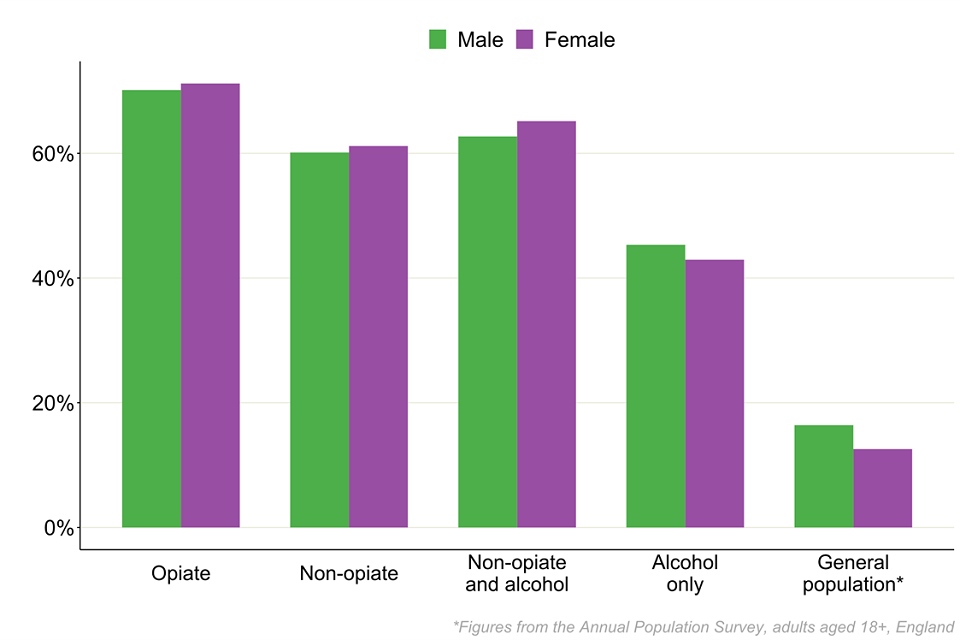 Bar chart showing the percentage of people in each substance group who were smoking when starting treatment split by sex and compared to the general population.