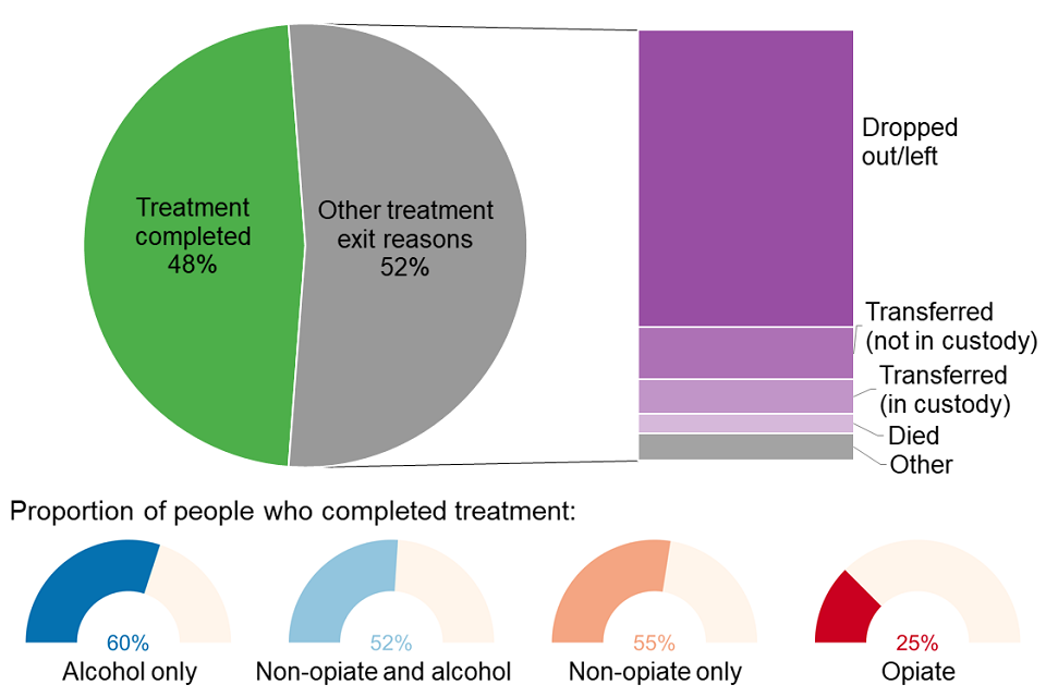 Pie chart showing the breakdown of treatment exits by people leaving treatment split by the reason for their exit.