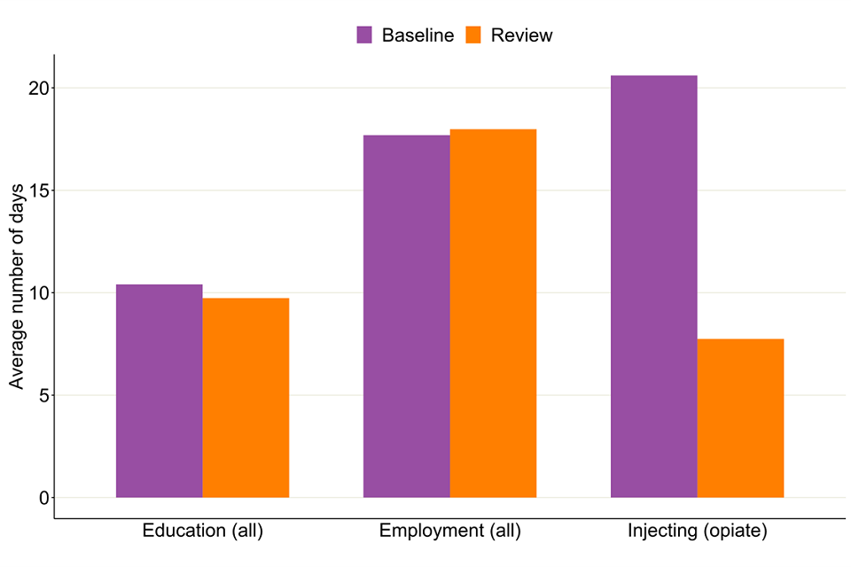 Bar chart showing the average number of days people in treatment reported injecting, in employment and in education by divided by their baseline and after the 6-month review.