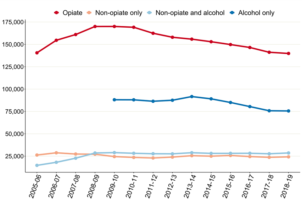 Line graph of the numbers in treatment by substance group since 2005 to 2006.