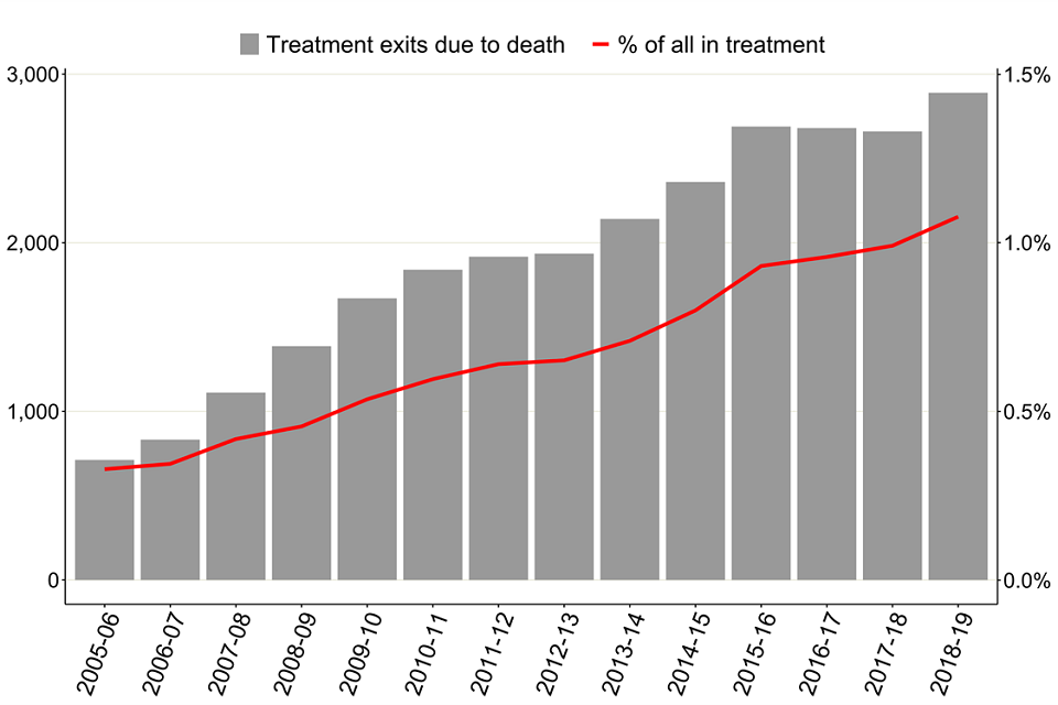 Bar chart showing the number of treatment exits due to death and a line showing the percentage of all in treatment since 2005 to 2006.