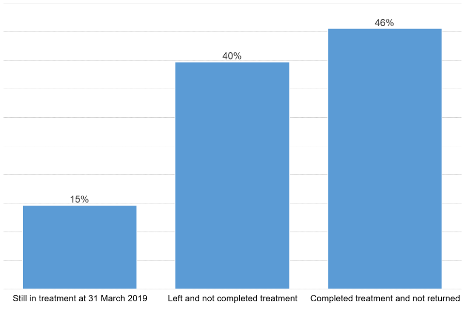 Bar chart of all people in treatment in the last 14 years split by their treatment status as of 31 March 2019.
