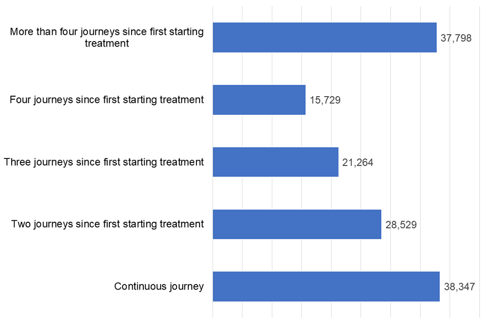 Bar chart of all people in treatment in the last 14 years split by number of treatment journeys as of 31 March 2019.