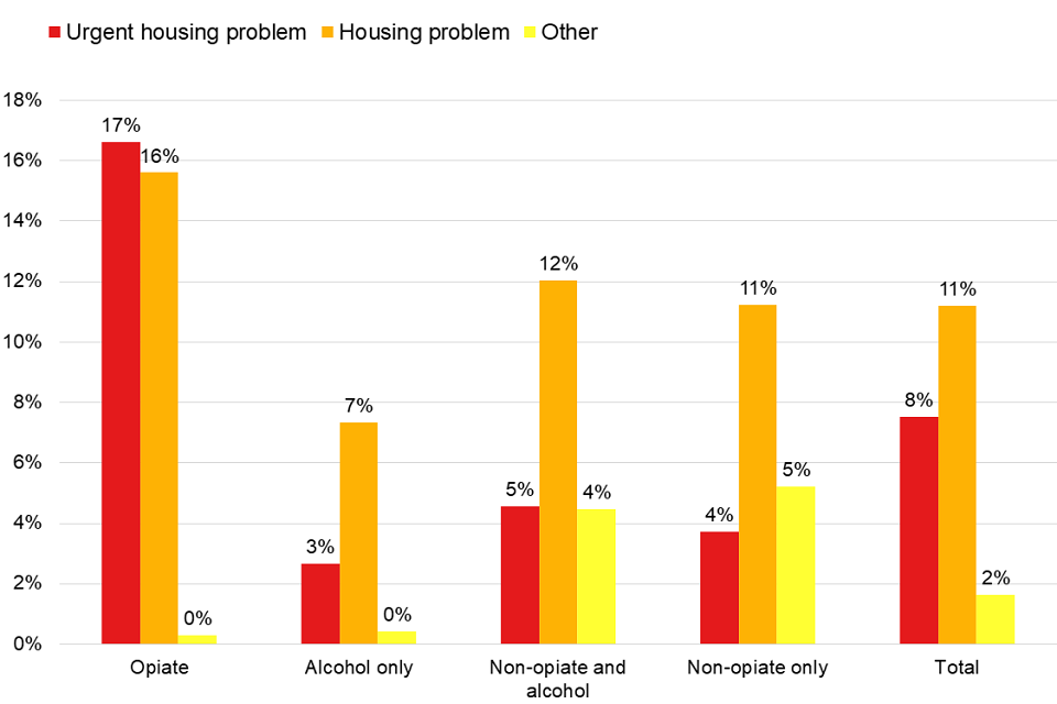 Bar chart showing the the different housing needs of people in treatment broken down by their substance group.