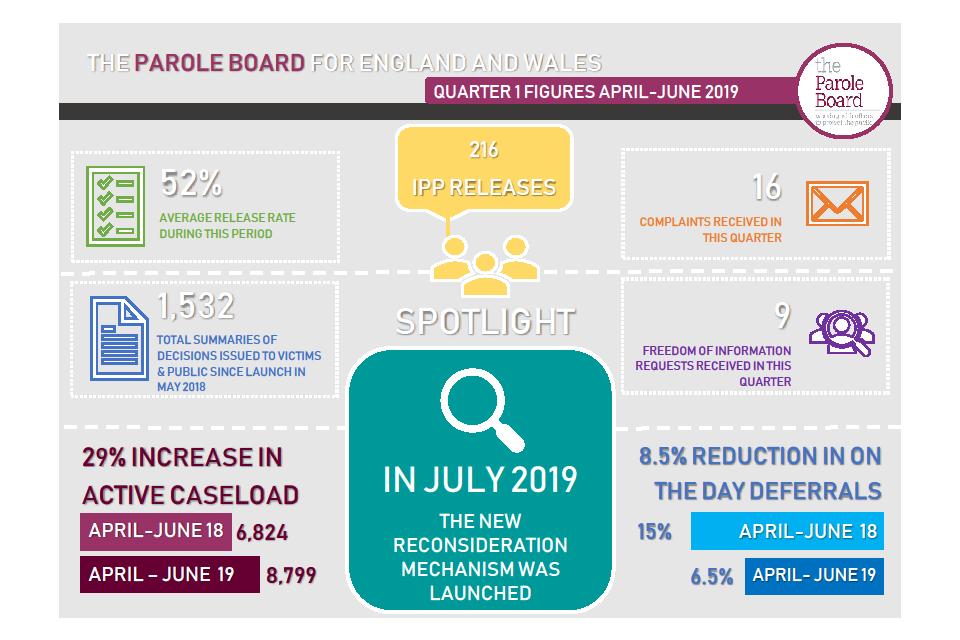 Parole Board Quarter 1 figures - April-June 2019