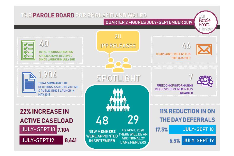 Parole Board Quarter 2 figures - July-October 2019