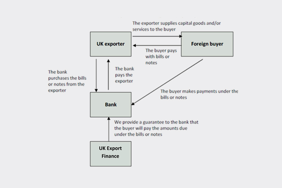 How the supplier credit bills and notes works