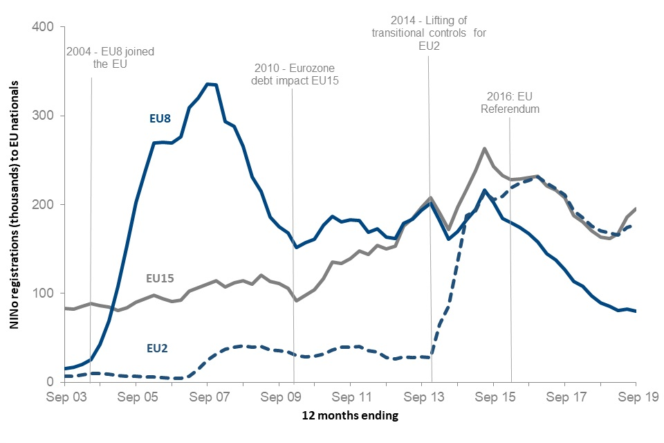 EU15 registrations have been dropping since June 2015, with a slight increase since September 2018. EU8 registrations have dropped rapidly since June 2015. EU2 registrations have been dropping since December 2016, with a slight increase since March 2018