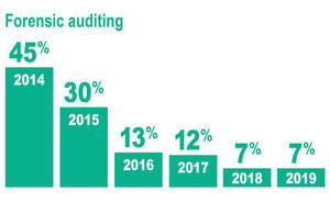 Bar chart showing that the number of suppliers reporting an issue with forensic auditing has dropped from 45% in 2014 to 7% in 2019.