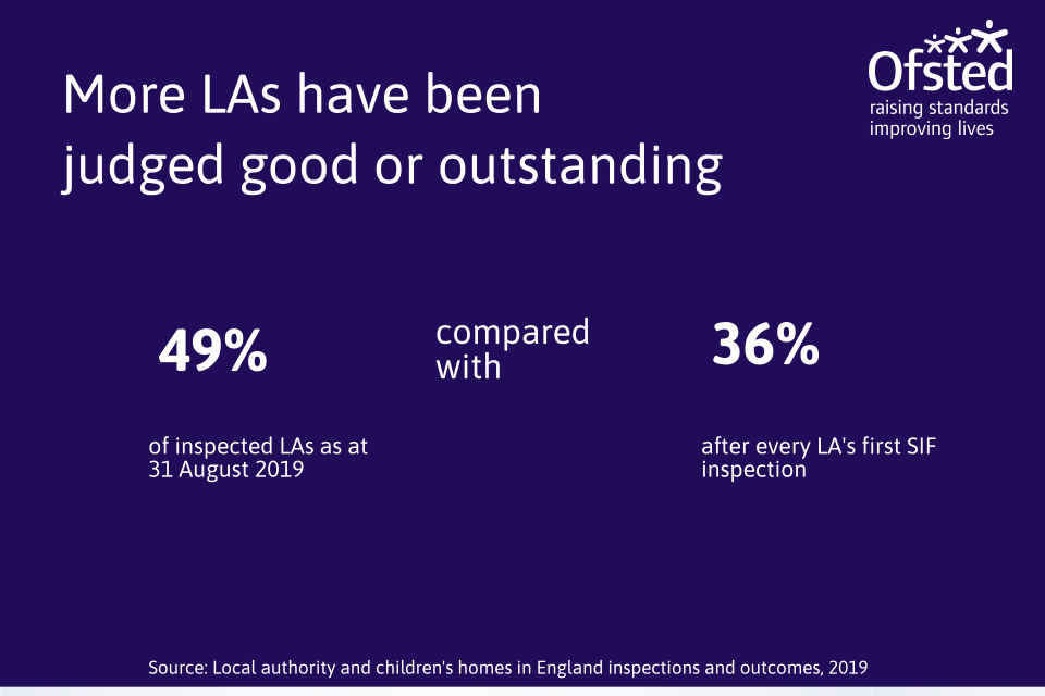 This image shows the change in the percentage of LAs judged good or outstanding between 31 August 2019 and after every LA's first SIF inspection. The proportion of LAs judged good or outstanding has risen from 36 to 49% over time.