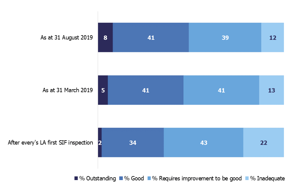 This chart shows the LA overall effectiveness grade profile as at 31 August 2019 compared with 31 March 2019, and after every LA's first SIF inspection. The percentage of LAs judged good or outstanding has increased over time.