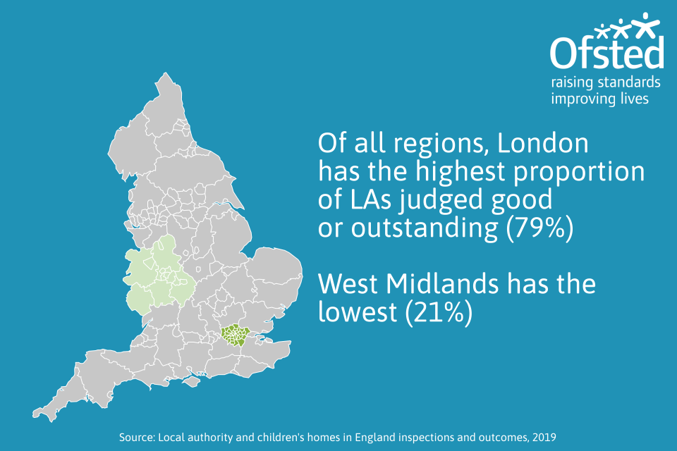 This image shows that of all regions, London has the highest proportion of LAs judged good or outstanding, and the West Midlands has the lowest.