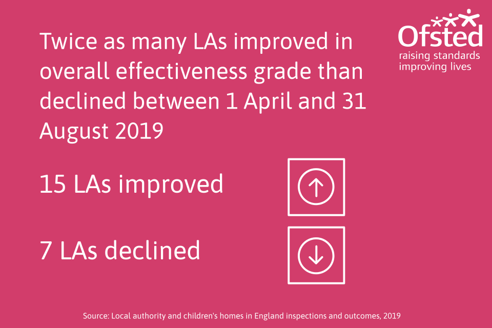 This image shows that twice as many LAs improved in overall effectiveness grade than declined between 1 April 2019 and 31 August 2019.