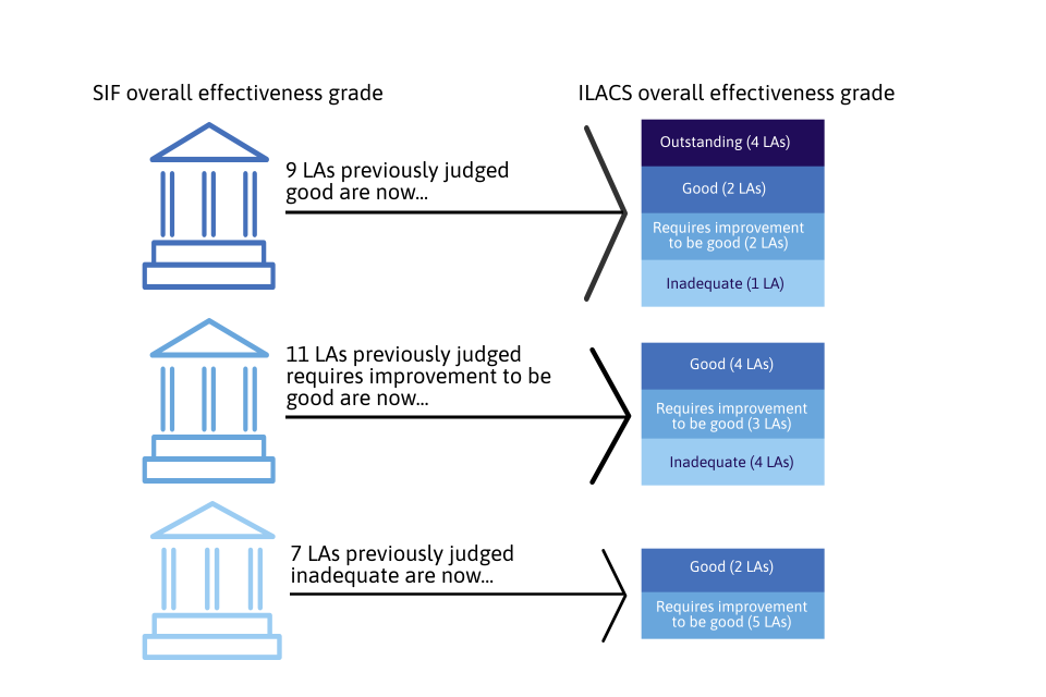This image shows the change in the overall effectiveness grade for 27 LAs inspected between 1 April 2019 and 31 August 2019. All previously inadequate LAs improved.