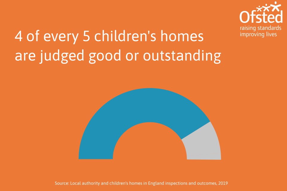 This image shows that 4 out of 5 children's homes were judged good or outstanding as at 31 August 2019.