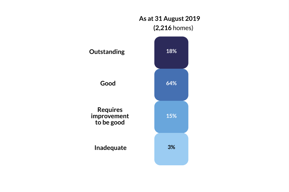 This image shows the overall effectiveness grade profile of all children's homes as at 31 August 2019.