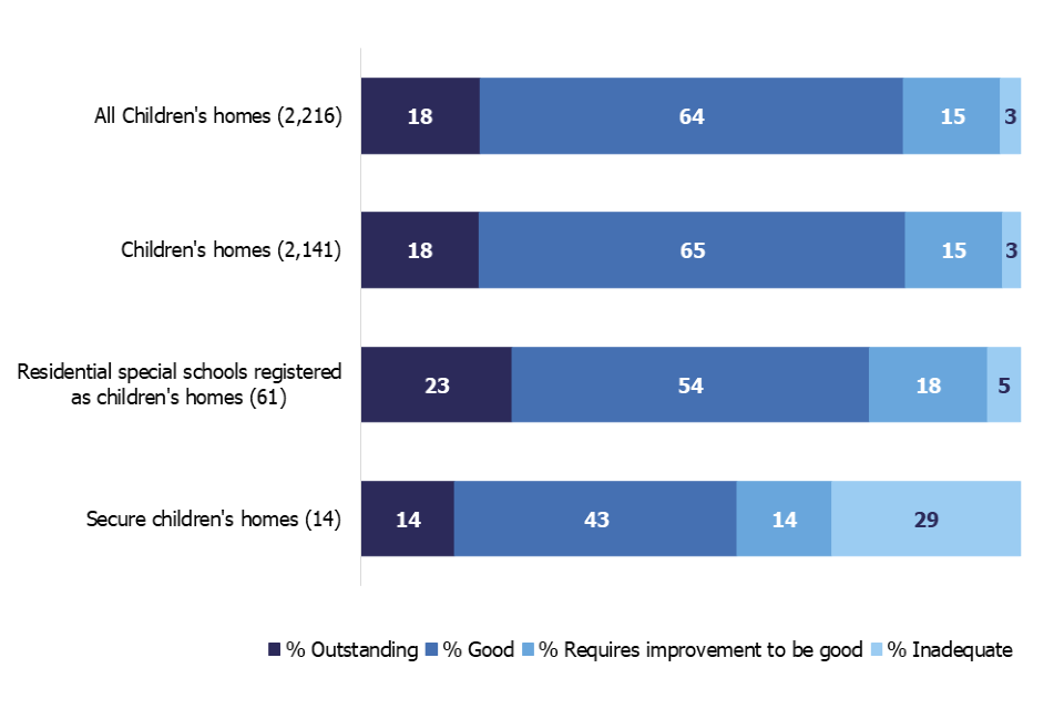 This chart shows the overall effectiveness grade profile for all types of children's homes as at 31 August 2019. Children's homes have the highest percentage of homes judged good or outstanding while secure children's homes have the lowest.
