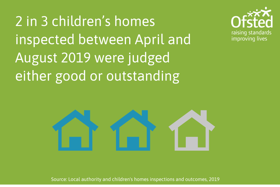 This image shows that 2 in 3 children's homes inspected between April and August 2019 were judged either good or outstanding.
