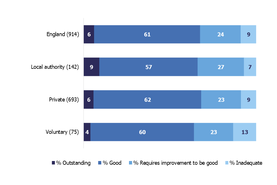 This chart shows the overall effectiveness grade profile for children's homes inspected between 1 April and 31 August 2019 by each sector. Children's homes in private sector had the highest percentage of homes judged good or outstanding.
