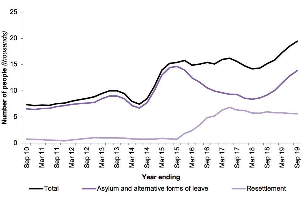 The chart shows the number of people granted asylum, humanitarian protection, alternative forms of protection and resettlement in the UK over the last 10 years.