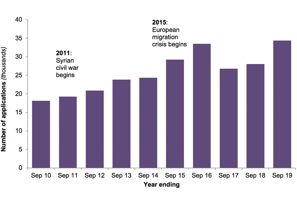 The chart shows the number of asylum applications made in the UK (main applicants only) over the last 10 years.