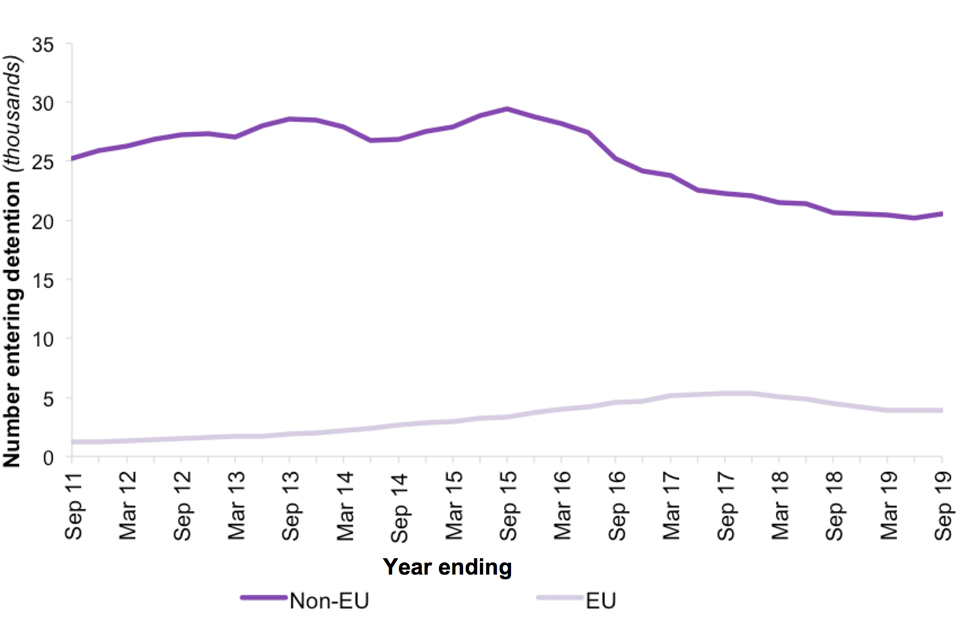 The chart shows the number of people entering detention over the last 9 years, broken down by EU and non-EU nationals.
