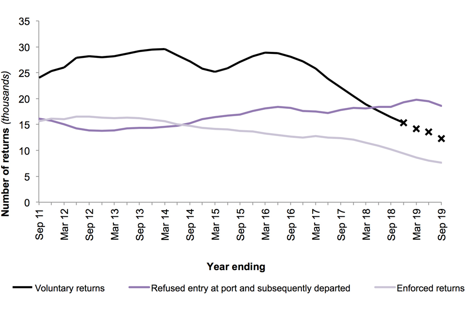 The chart shows the number of returns for the last 9 years, by type of return (voluntary, enforced, refused entry at port and subsequently departed).