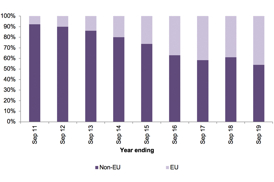 The chart shows the number of enforced returns from the UK of EU and non-EU nationals for the last 9 years.
