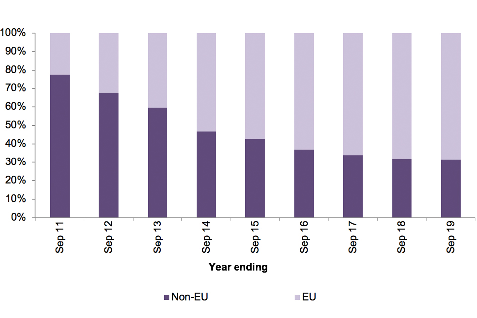 The chart shows the number of FNO returns by EU/non-EU for the last 9 years.