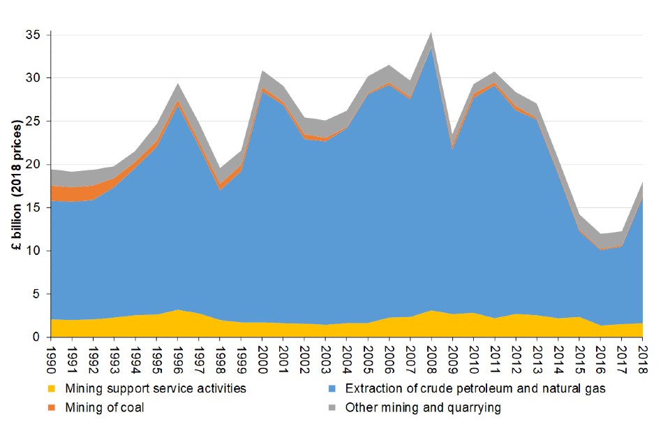 Extractive Industry Gross Value Added 1990 to 2018