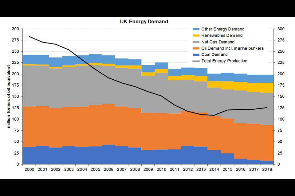 UK energy demand 2000 to 2018