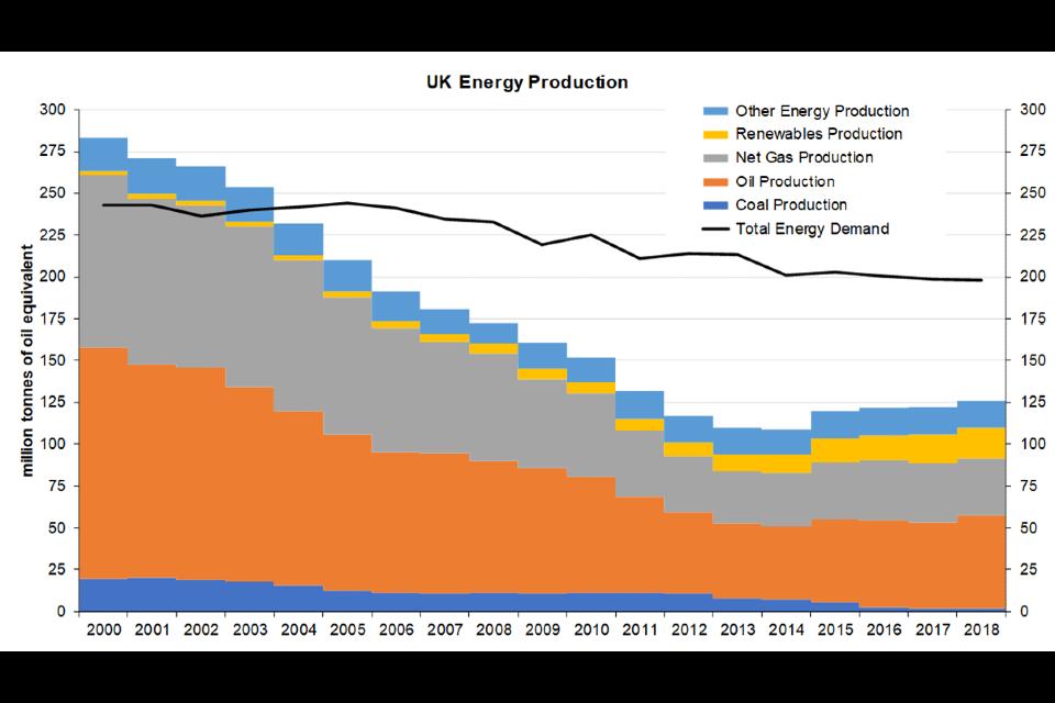 UK energy production 2000 to 2018