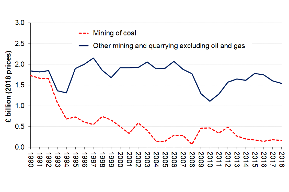Gross Value Added (GVA) of UK mining and quarrying, excluding oil and gas, 1990 to 2018